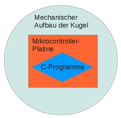 Überblick über die drei zu bewältigenden technischen Ebenen.