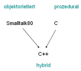 C++ hybrid