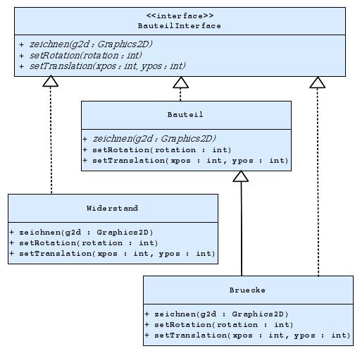 Vererbungs- bzw. Implementierungsstruktur der Bauteil-Klassen.