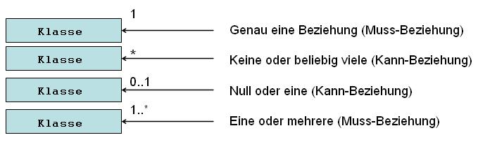 UML Assoziations-Anzahl