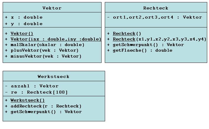 UML Klassendiagramm für das Schwerpunktprogramm