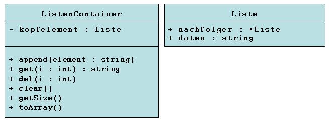 UML KLassen-Diagramm zur Listen-Implementierung