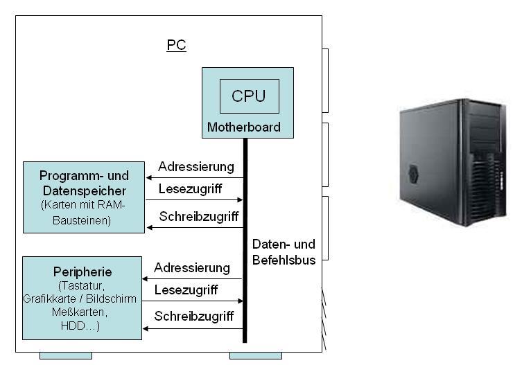 PC Architektur