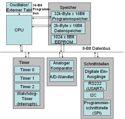 Architektur des ATmega32