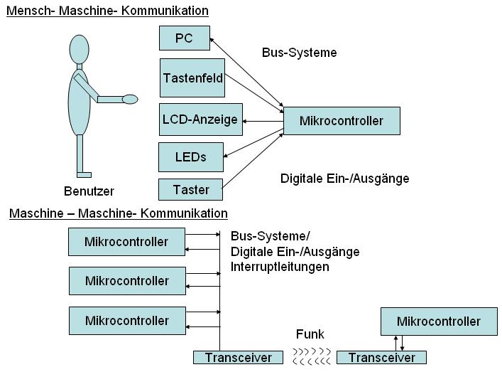 Schema eines mechatronischen Systems