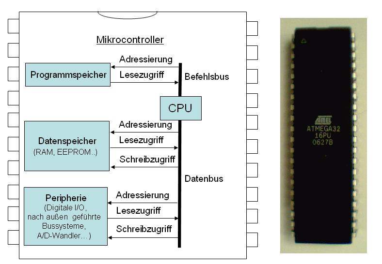 Mikrocontroller Architektur