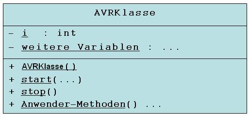 UML-Klassendiagramm