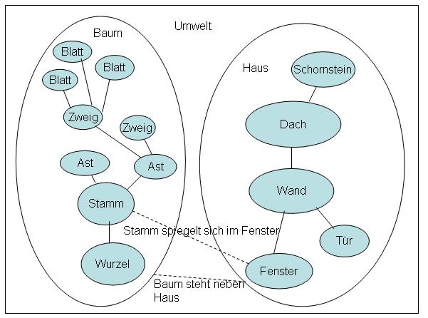 Systeme, Systemgrenzen, Bindungen