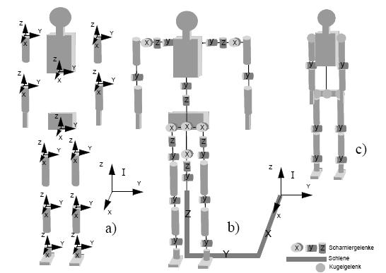 Entwurf des mechanischen Modells eines Menschen in Form einer Gliederpuppe