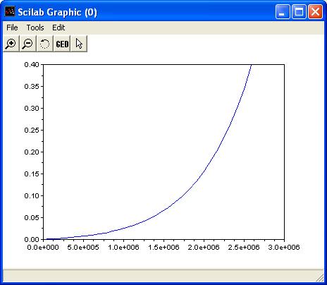 Verlauf des absoluten Fehlers der numerischen Integration.