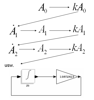 Scicos-Modell