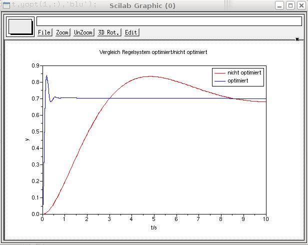 Resultat der Optimierung, Startwerte: K=W=T=1, optimierte Werte: K=363.20773, W=78.099006, T=15.574789