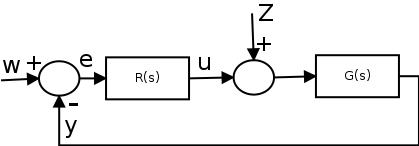 Standardregelkreis mit Störaufschaltung.