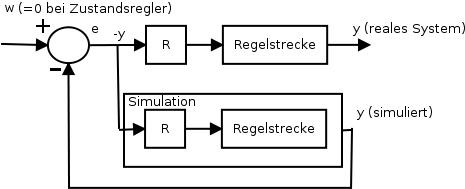 Idealfall Zustandsregler mit Beobachter-Modell: der simulierte Zustandsvektor wird auf das reale System und das simulierte zurückgeführt.