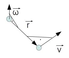 Schaubild zur Beziehung zwischen Kreisgeschwindigkeit und Winkeleschwindigkeit.