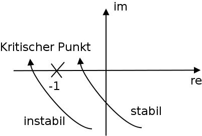 Illustration des vereinfachten Nyqusitkriteriums