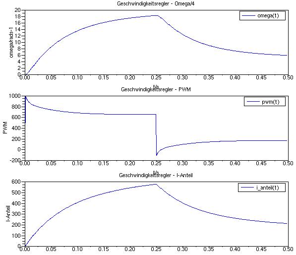 Verlauf von Winkelgeschwindigkeit, PWM-Signal und I-Anteil bei Verwendung optimierter Regelparameter.