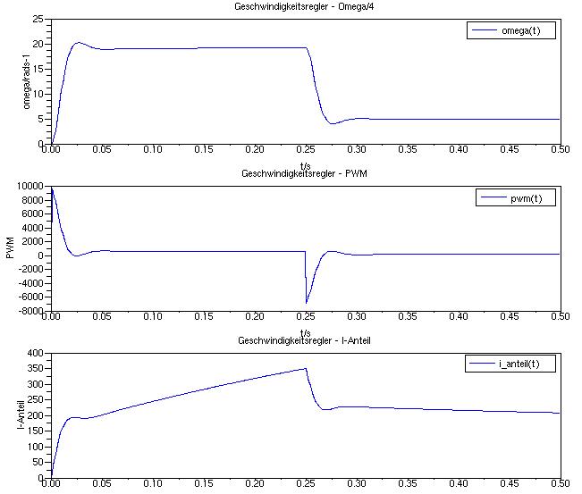 Verlauf von Winkelgeschwindigkeit, PWM-Signal und I-Anteil bei Verwendung von Parametern, die zu überhöhten Stellsignalen führen.