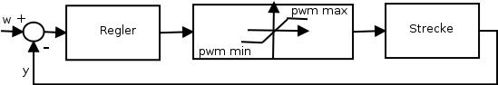 Blockschaltbild zu einem Regelkreis mit Sättigungsglied.