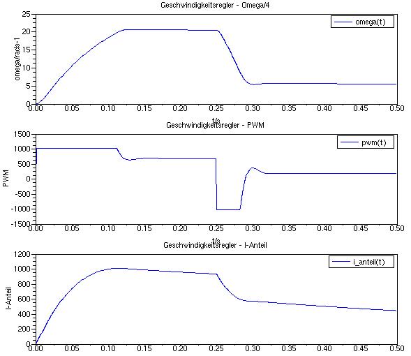 Verlauf von Winkelgeschwindigkeit, PWM-Signal und I-Anteil bei Verwendung von Parametern, die zu überhöhten Stellsignalen führen, jedoch mit nachgeschaltetem Sättigungsglied.