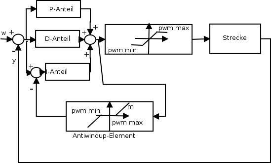 Blockschaltbild des Regelkreises mit PID-Regler, Sättigungselement und Antiwindup-Element.