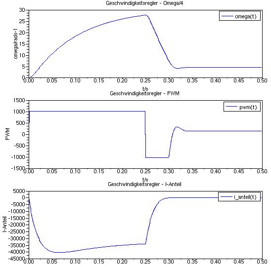 Verlauf von Winkelgeschwindigkeit, PWM-Signal und I-Anteil, gleicher Parametersatz wie zuvor mit Sättigungsfunktion unter Verwendung eines nicht erreichbaren Sollwertes und zusätzlich eines Antiwindup-Elements.
