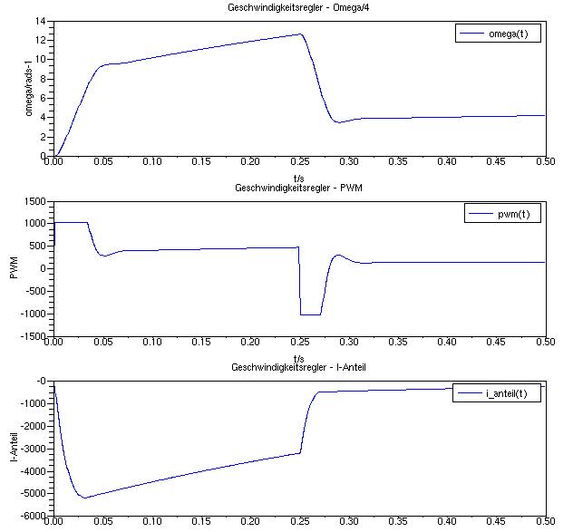 Verlauf von Winkelgeschwindigkeit, PWM-Signal und I-Anteil, gleicher Parametersatz wie zuvor mit Sättigungsfunktion unter Verwendung eines erreichbaren Sollwertes und zusätzlich eines Antiwindup-Elements.