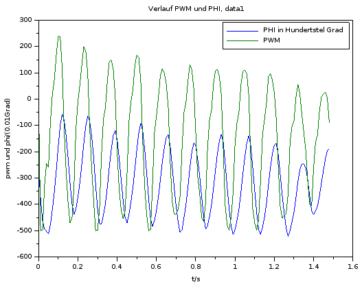 Verlauf φ und PWM, data1, Skript: aufbereitung1.sce