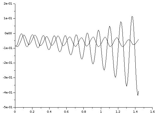 Kippwinkel φ in Simulation und Messung: Simuliertes System schwingt auf.