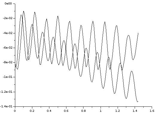 Kippwinkel φ in Simulation und Messung: Simuliertes System driftet weg, schwingt aber nicht mehr auf.