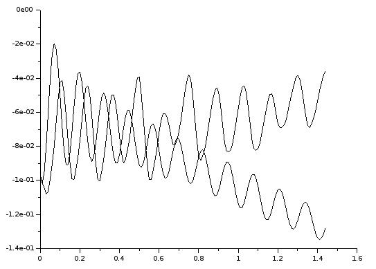 Drift mit datalsq2.mat, Skript ident2c.sce