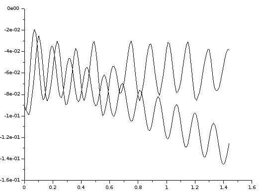 Drift mit datalsq3.mat, Skript ident3c.sce