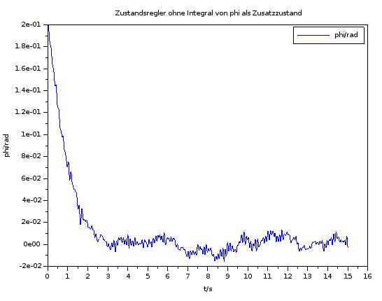 Ergebnis mit optimiertem R für ursprüngliche Systemmatrix ohne Integralanteil. φ wurde mit Ruaschen überlagert.