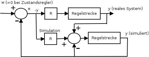 Prinzip des Zustandsreglers mit Beobachter und Angleichung zwischen Simulation und realem System durch Rückführung der Differenz von y<sub>real</sub> - y<sub>sim</sub> auf den Eingang der simulierten Strecke.