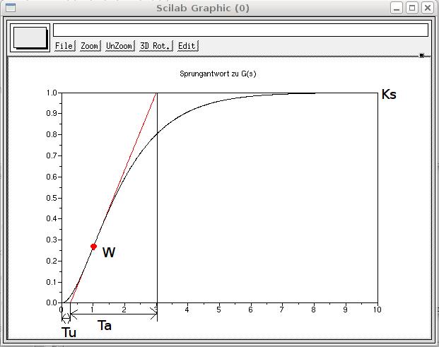 Beispiel: Bestimmung der charakteristischen Größen K<sub>S</sub>, T<sub>u</sub> und T<sub>a</sub> aus dem Graph der Sprungantwort für G(s)=1/(1+2s+s^2).