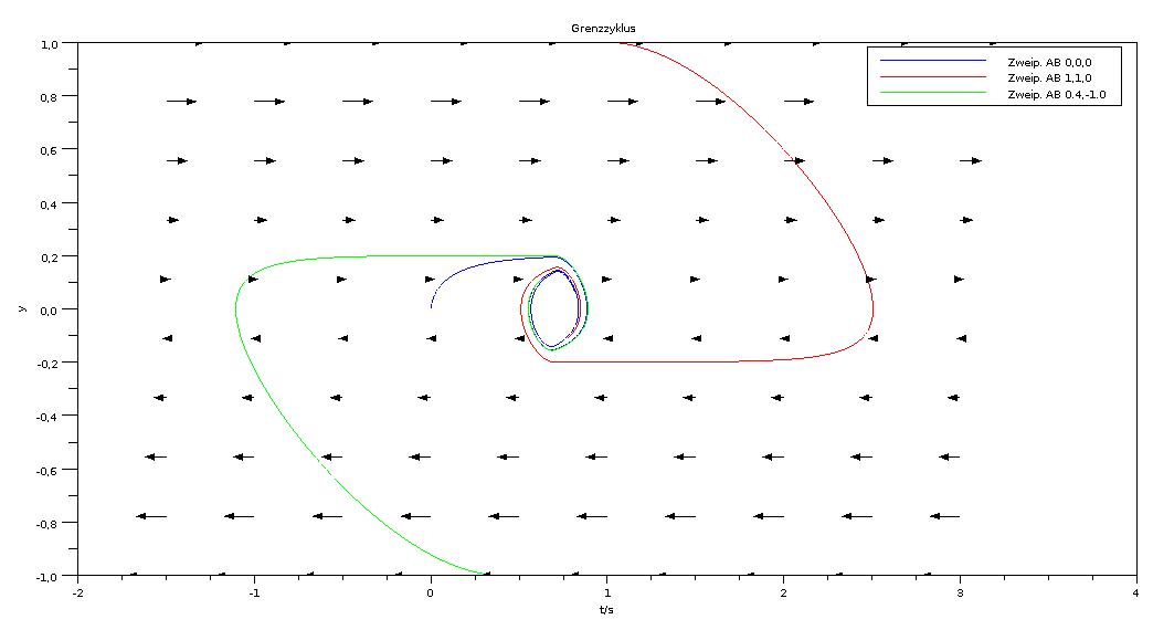 Partieller Zustandsraum (Nur y1 und y2, Dimension y3 fehlt) des Zweipunktreglers.