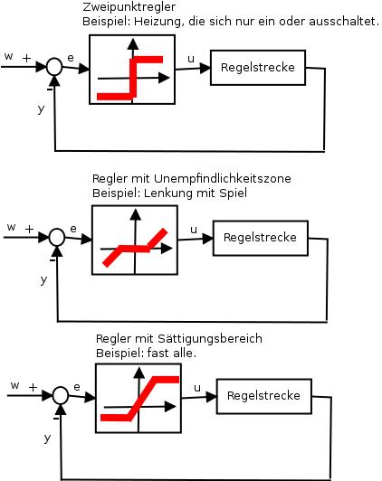 Beispiele für Regler mit nichtlinearen Kennlinien.