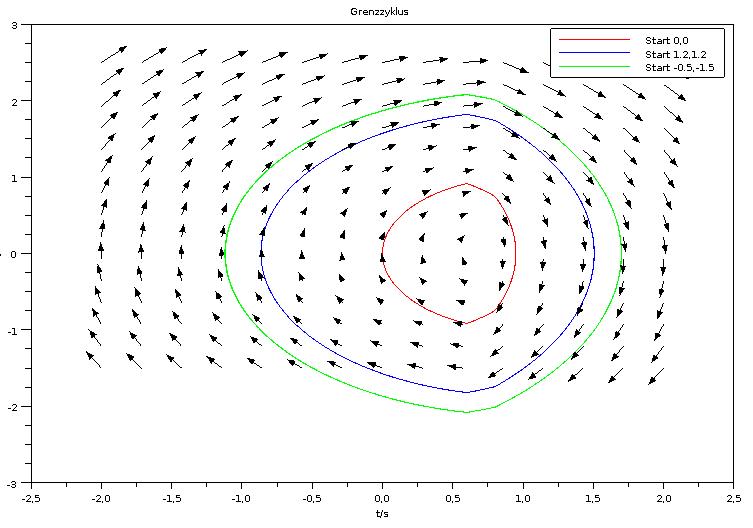 Vektorplot und drei unterschiedliche AB für nicht linearen Regler.