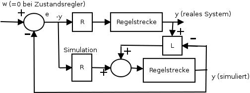 Zustandsregler mt Beobachtermodell und Kalmanfilter (Filtermatrix L).