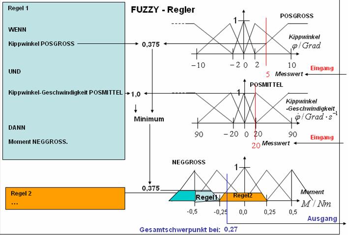 Anwendung der Fuzzy-Regeln