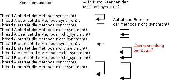 Ablauf der Aufrufe der synchronisierten und der nicht synchronisierten Methode durch die beiden Threads.