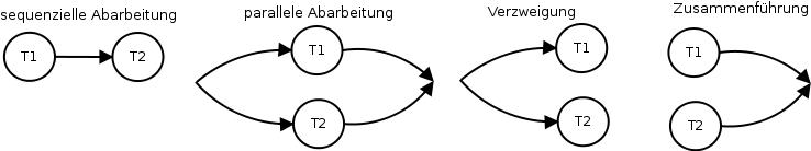 Verwendung von Prozeßfluss-Graphen zur Visualisierung des Zusammenspiels verschiedener Teilprozesse.
