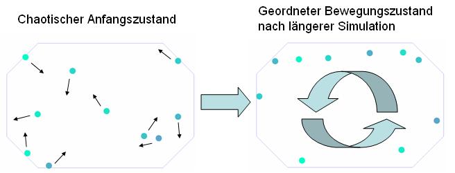 Vergleich zwischen dem Bewegungszustand zu Beginn und nach einiger Zeit der Simulation.