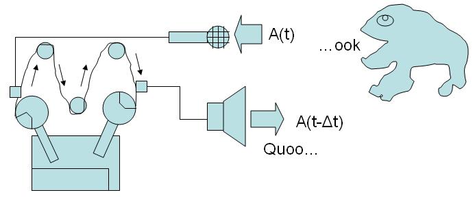 Echtzeit-Klangverarbeitung: Zeitversetzte Wiedergabe.