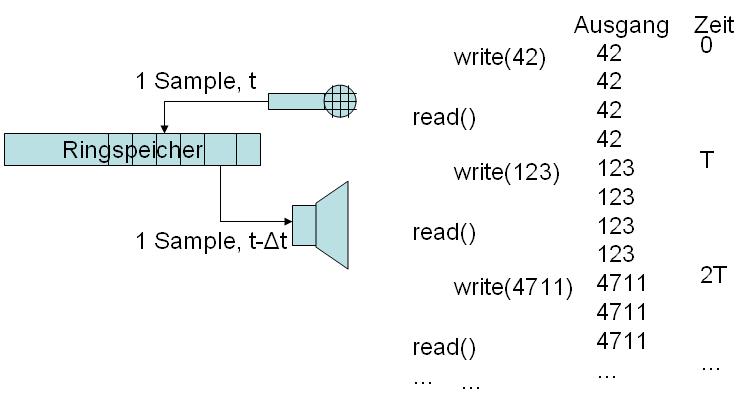 Prinzip der Realisierung der zeitversetzten Wiedergabe mit read(..) und write(..).