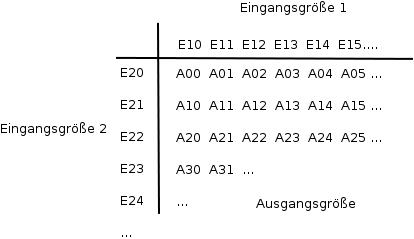 Schema einer Lookup-Tabelle.