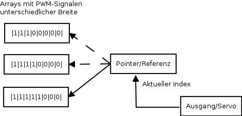 Schematische Darstellung eines Lookup-table-basierten PWM-Gebers mit PWM-Breitenzuordnung über Referenz/Pointer.