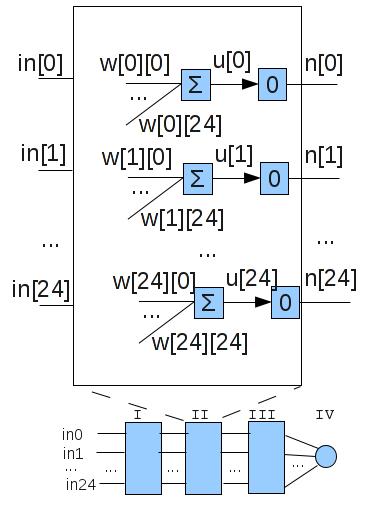 Darstellung einer Neuronenschicht mit allen zugehörigen Variablen.