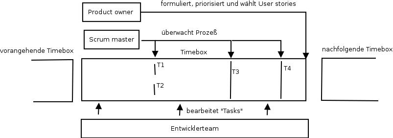 Rollen beim Software-Entwicklungsprozeß nach der Scrum-Methode.