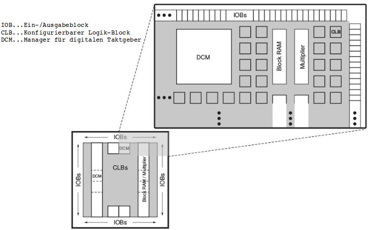 Chip-Architektur eines Spartan 3 - Chips. Quelle: Datenblatt von Xilinx